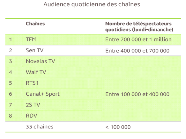 audience tv sngal